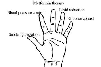 An outline of a hand with Smoking cessation, Blood pressure control, Metformin therapy, Lipid reduction and Glucose control written above a finger each.