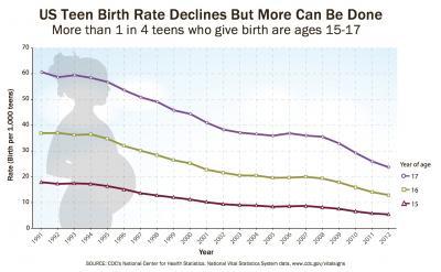 CDC graph
