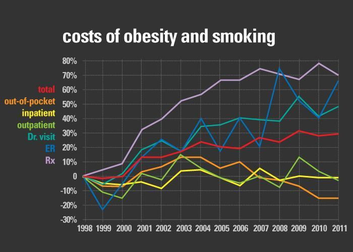 Added Health Care Costs of Smoking and Obesity
