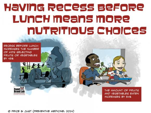 Having Recess Before Lunch Means More Nutritious Choices