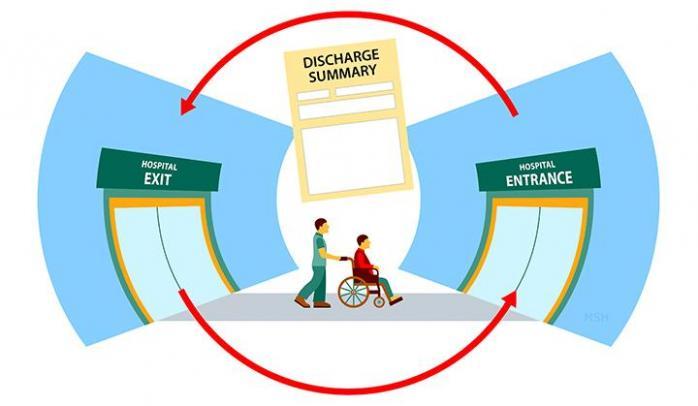 Summaries Reduce Hospital Readmissions