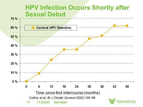 HPV Infection Occurs Shortly After Sexual Debut