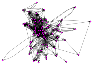 Diagram of a real-world Twitter network among 80 users