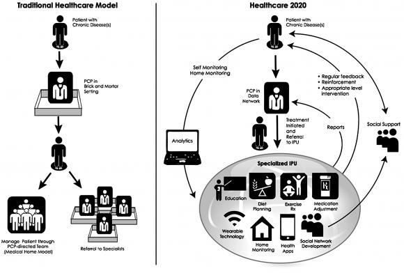 """blum model for healthcare delivery In 1974, blum proposed an """"environment of health"""" model later called the """"force field and well-being paradigms of health"""" the four inputs shared with the cdc model, and the weight each."""