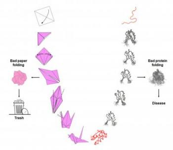 Bad Paper Folding and Bad Protein Folding